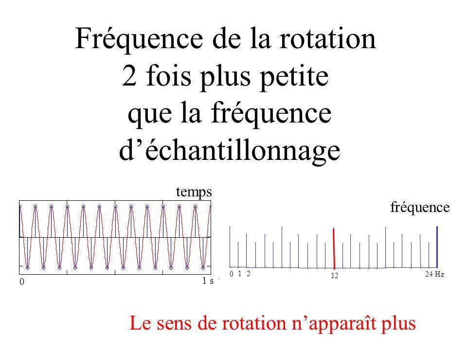 fréquence moitié Fréquence de la rotation 2 fois plus petite que la fréquence déchantillonnage 0 1 2 12 temps fréquence Le sens de rotation napparaît