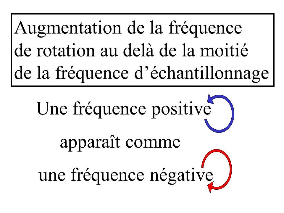 fréquences négatives Augmentation de la fréquence de rotation au delà de la moitié de la fréquence déchantillonnage Une fréquence positive une fréquen
