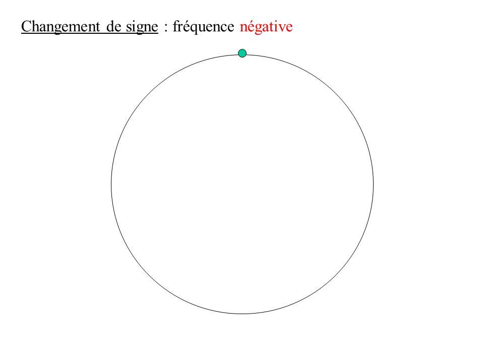 changement de sens Changement de signe : fréquence négative