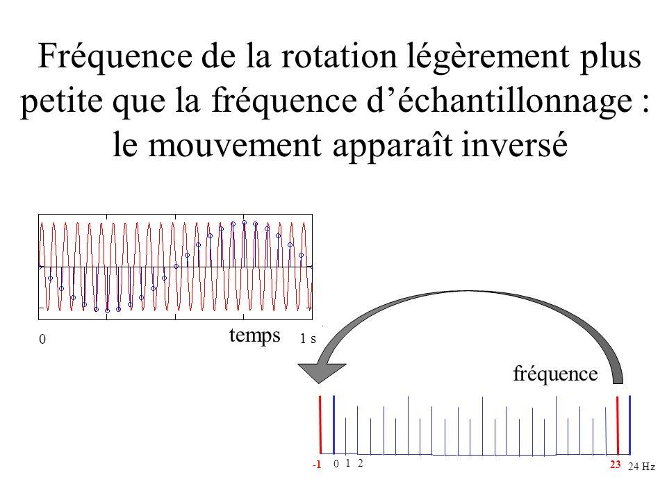 un peu en dessous de la fréquence d échantillonnage 23 Fréquence de la rotation légèrement plus petite que la fréquence déchantillonnage : le mouvemen