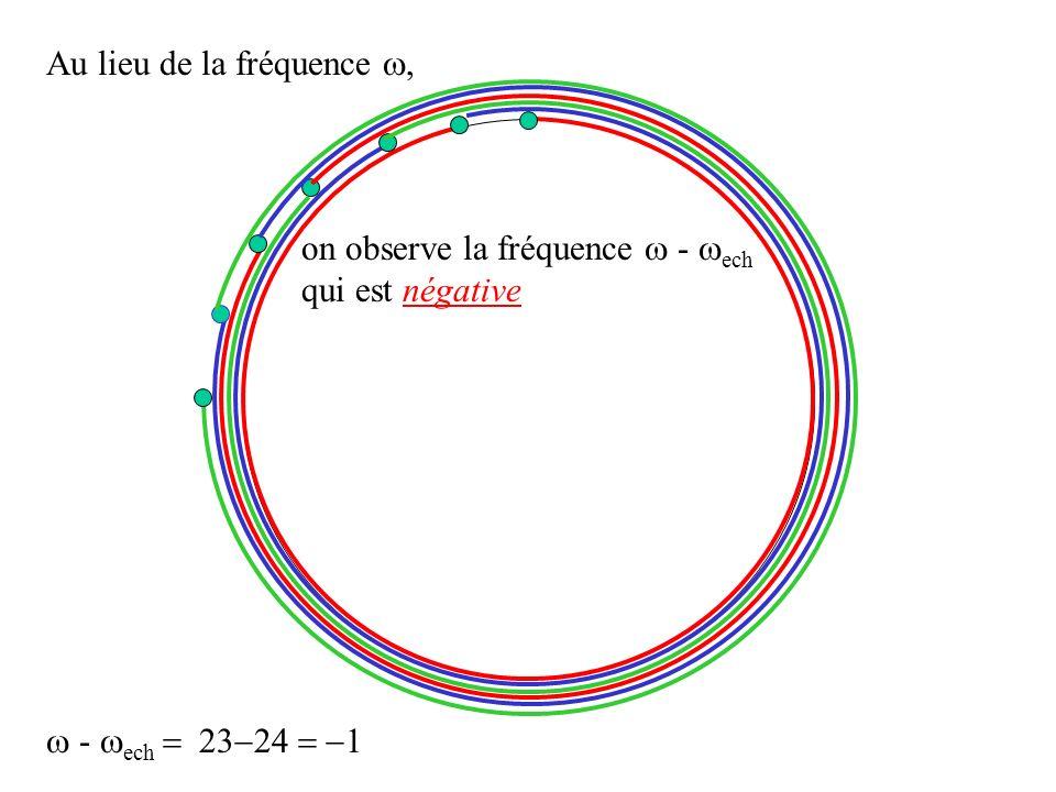 Au lieu de la fréquence, on observe la fréquence - ech qui est négative - ech