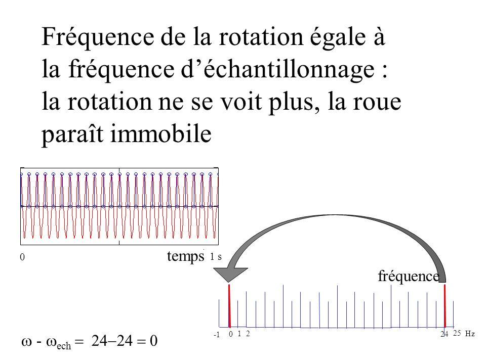 un peu au dessus de la fréquence d échantillonnage Fréquence de la rotation égale à la fréquence déchantillonnage : la rotation ne se voit plus, la ro