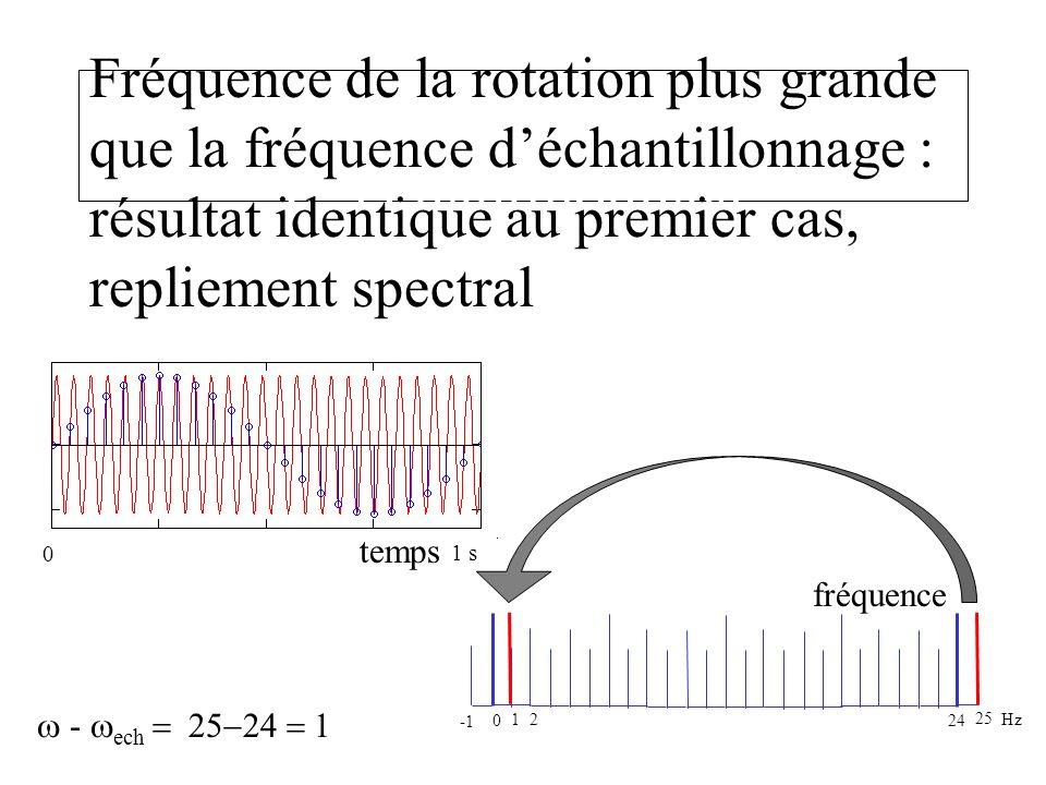 un peu au dessus de la fréquence d échantillonnage Fréquence de la rotation plus grande que la fréquence déchantillonnage : résultat identique au prem