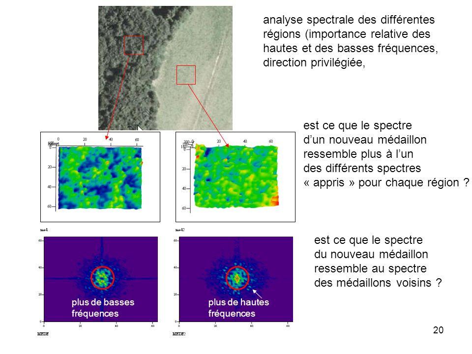 20 analyse spectrale des différentes régions (importance relative des hautes et des basses fréquences, direction privilégiée, est ce que le spectre du