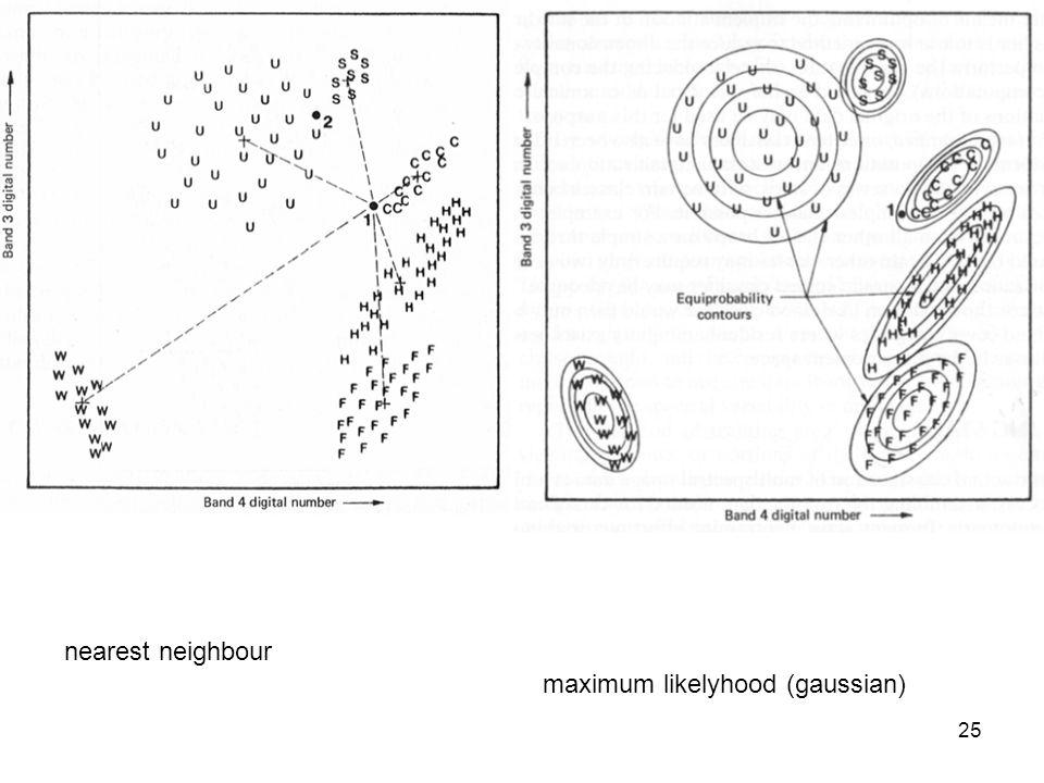 25 nearest neighbour maximum likelyhood (gaussian)