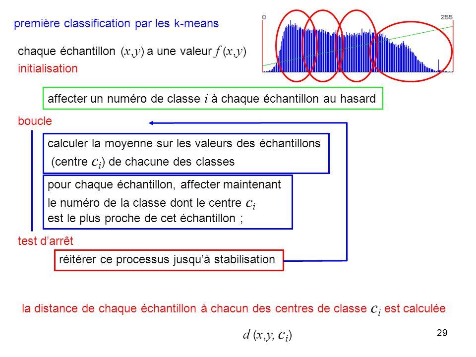 29 affecter un numéro de classe i à chaque échantillon au hasard calculer la moyenne sur les valeurs des échantillons (centre c i ) de chacune des cla