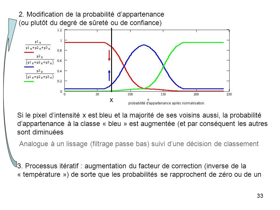 33 2. Modification de la probabilité dappartenance (ou plutôt du degré de sûreté ou de confiance) x Si le pixel dintensité x est bleu et la majorité d