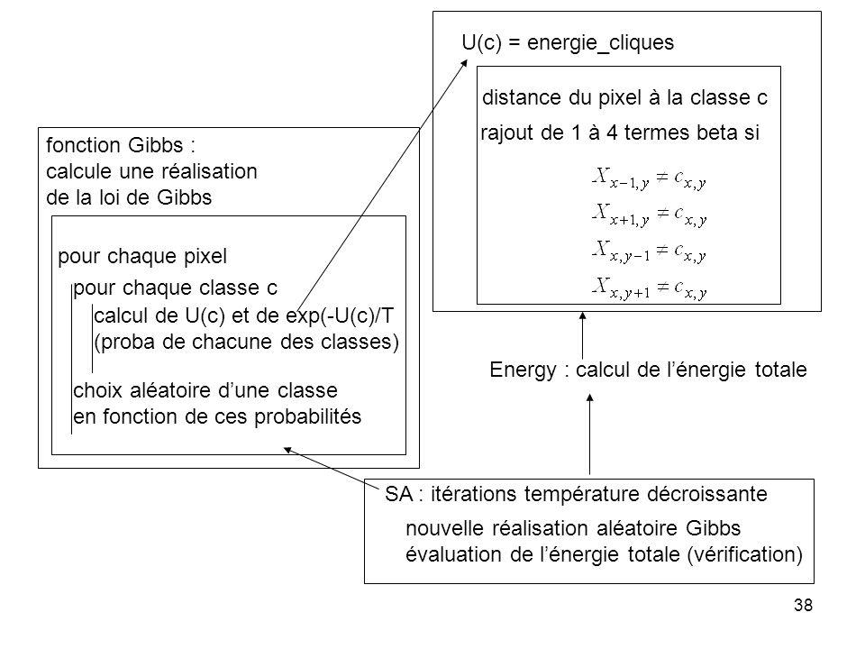38 fonction Gibbs : calcule une réalisation de la loi de Gibbs U(c) = energie_cliques pour chaque classe c pour chaque pixel calcul de U(c) et de exp(