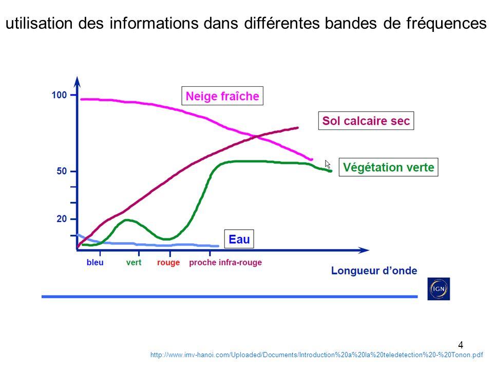 4 http://www.imv-hanoi.com/Uploaded/Documents/Introduction%20a%20la%20teledetection%20-%20Tonon.pdf utilisation des informations dans différentes band