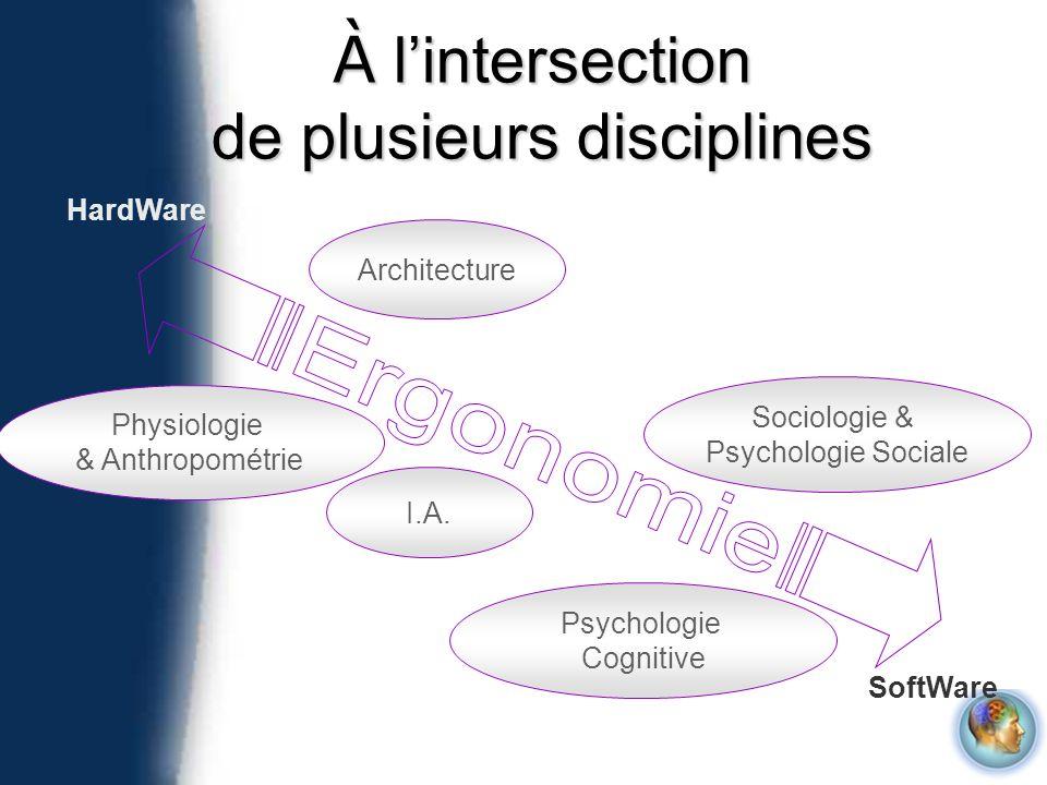 À lintersection de plusieurs disciplines HardWare SoftWare Physiologie & Anthropométrie I.A. Architecture Sociologie & Psychologie Sociale Psychologie