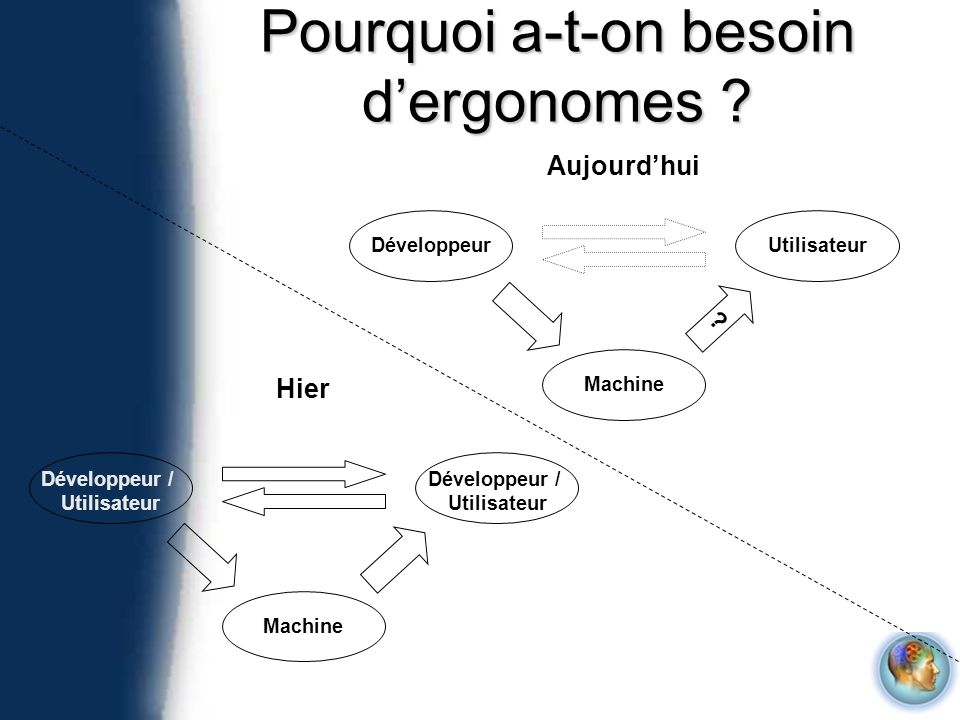 Pourquoi a-t-on besoin dergonomes ? Machine Développeur / Utilisateur Développeur / Utilisateur Hier Machine UtilisateurDéveloppeur Aujourdhui ?