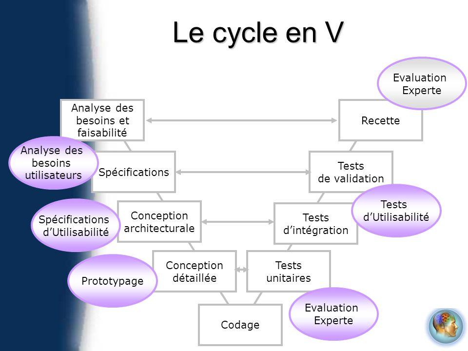 Le cycle en V Analyse des besoins et faisabilité Spécifications Conception architecturale Conception détaillée Codage Tests unitaires Tests dintégrati