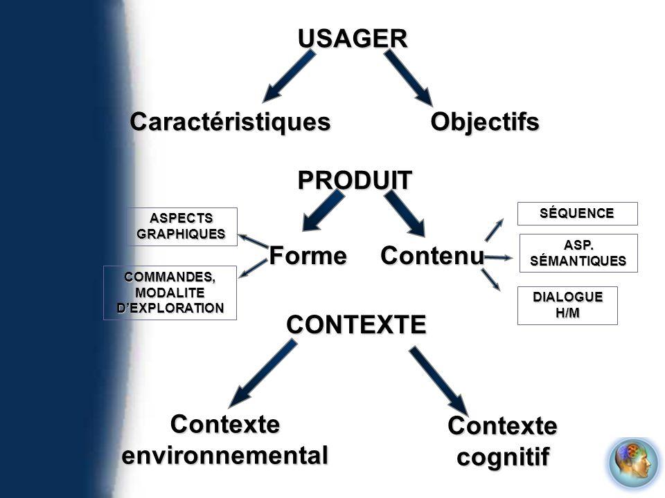 Contexte environnemental Contexte cognitif USAGER CaractéristiquesObjectifs PRODUIT FormeContenu ASPECTS GRAPHIQUES SÉQUENCE ASP. SÉMANTIQUES DIALOGUE