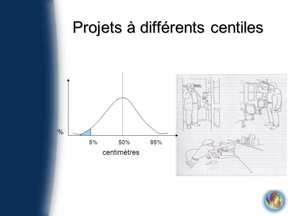 Projets à différents centiles centimètres % 5%50%95%