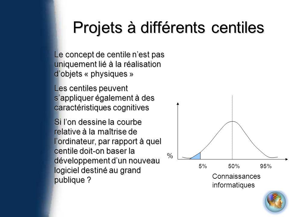 Projets à différents centiles Connaissances informatiques % 5%50%95% Le concept de centile nest pas uniquement lié à la réalisation dobjets « physique
