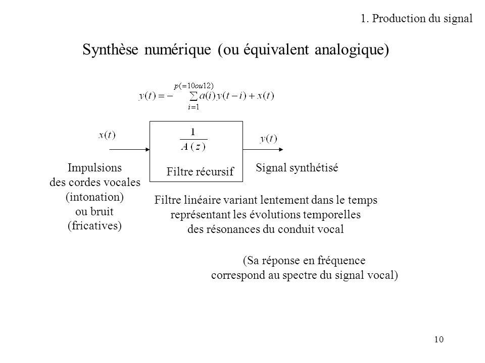10 Synthèse numérique (ou équivalent analogique) Filtre récursif Filtre linéaire variant lentement dans le temps représentant les évolutions temporell