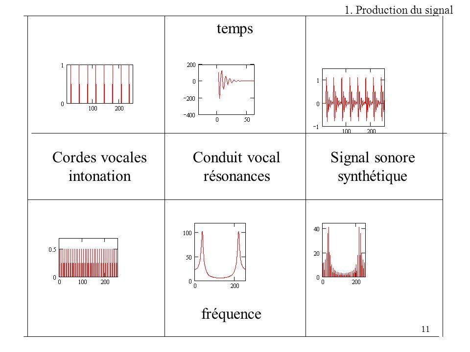 11 temps fréquence Cordes vocales intonation Conduit vocal résonances Signal sonore synthétique 1. Production du signal