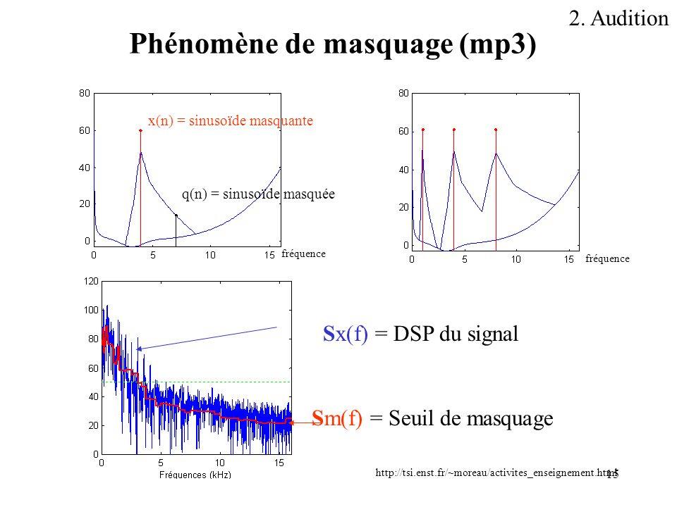 15 Phénomène de masquage (mp3) x(n) = sinusoïde masquante q(n) = sinusoïde masquée Sx(f) = DSP du signal Sm(f) = Seuil de masquage http://tsi.enst.fr/
