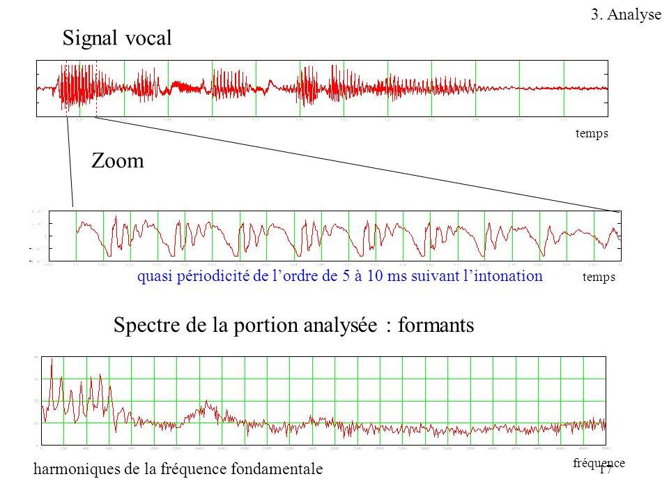17 Signal vocal Zoom Spectre de la portion analysée : formants temps fréquence temps quasi périodicité de lordre de 5 à 10 ms suivant lintonation harm