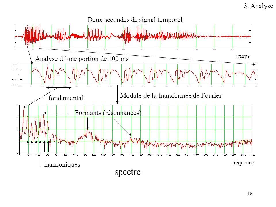 18 spectre Module de la transformée de Fourier Deux secondes de signal temporel Analyse d une portion de 100 ms fondamental harmoniques Formants (réso