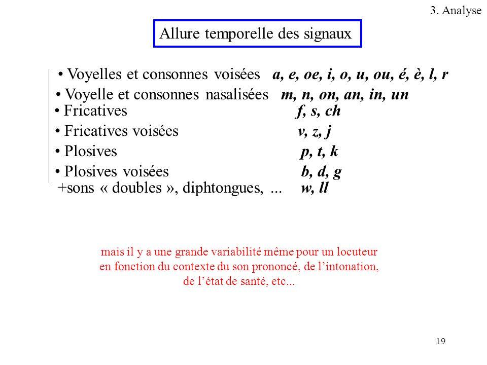 19 Allure temporelle des signaux Voyelles et consonnes voisées Fricatives Plosives Fricatives voisées Plosives voisées Voyelle et consonnes nasalisées