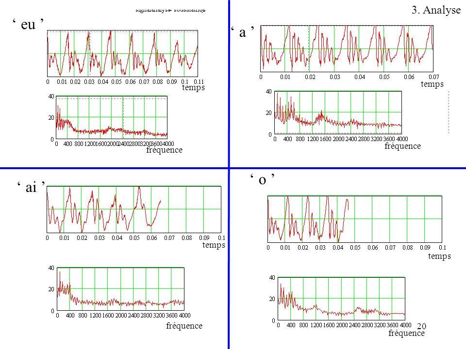 20 eu a ai o temps fréquence temps fréquence temps fréquence temps fréquence 3. Analyse