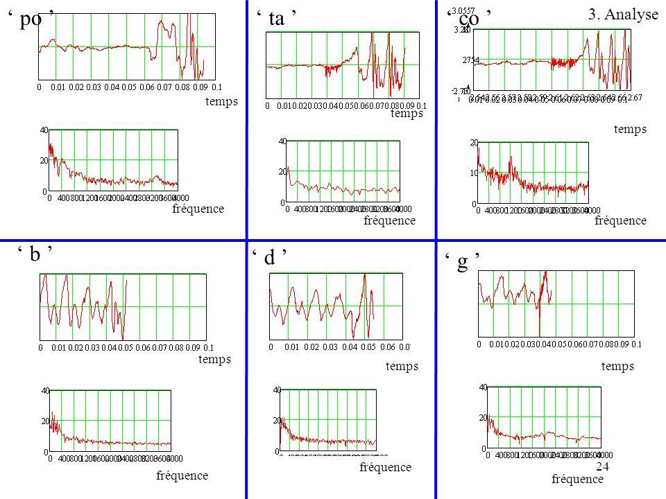 24 ta d b po co g temps fréquence temps fréquence temps fréquence temps fréquence temps fréquence temps fréquence 3. Analyse