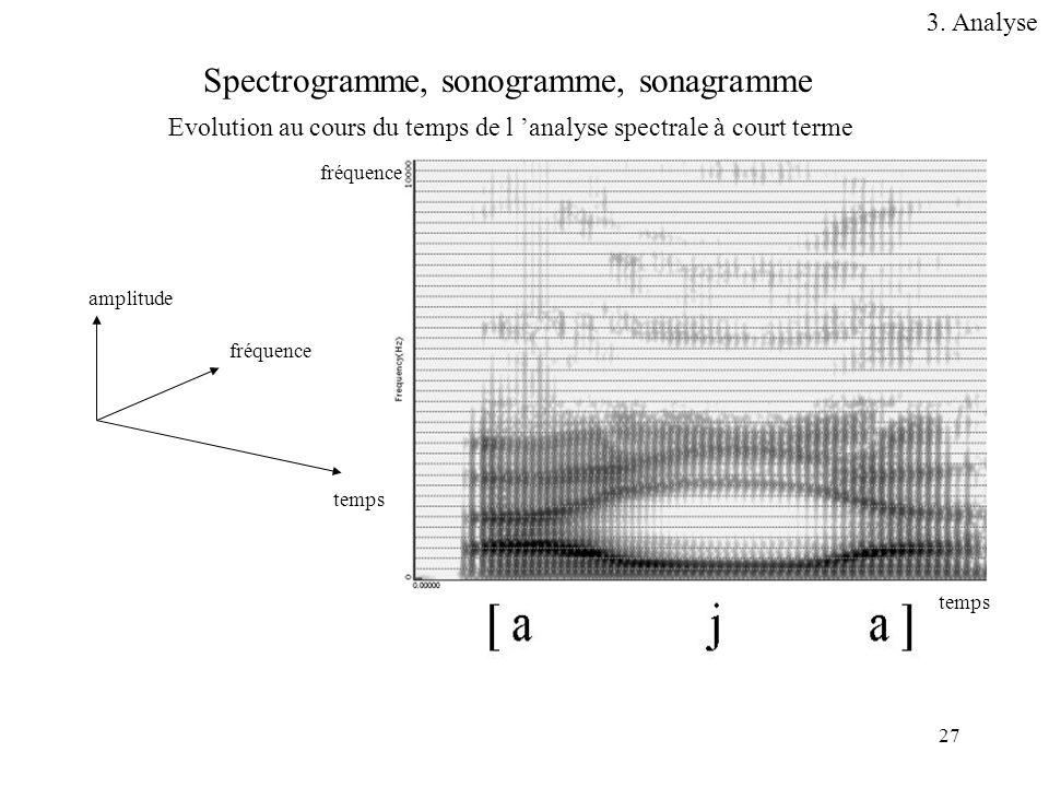 27 fréquence temps amplitude Spectrogramme, sonogramme, sonagramme Evolution au cours du temps de l analyse spectrale à court terme fréquence temps 3.