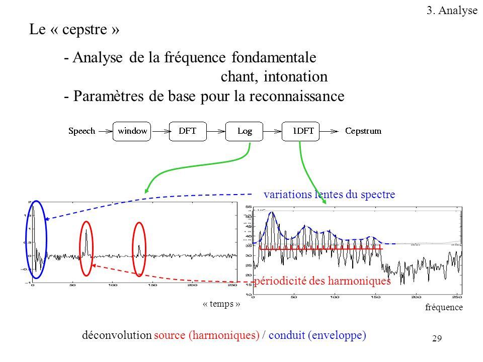 29 Le « cepstre » - Analyse de la fréquence fondamentale chant, intonation - Paramètres de base pour la reconnaissance fréquence « temps » périodicité