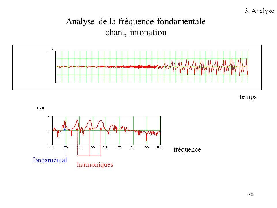 30 Analyse de la fréquence fondamentale chant, intonation 4 temps fréquence fondamental harmoniques 3. Analyse