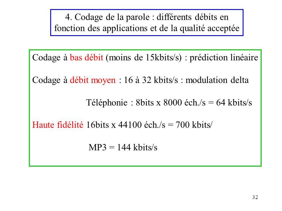 32 Codage à bas débit (moins de 15kbits/s) : prédiction linéaire Codage à débit moyen : 16 à 32 kbits/s : modulation delta Téléphonie : 8bits x 8000 é