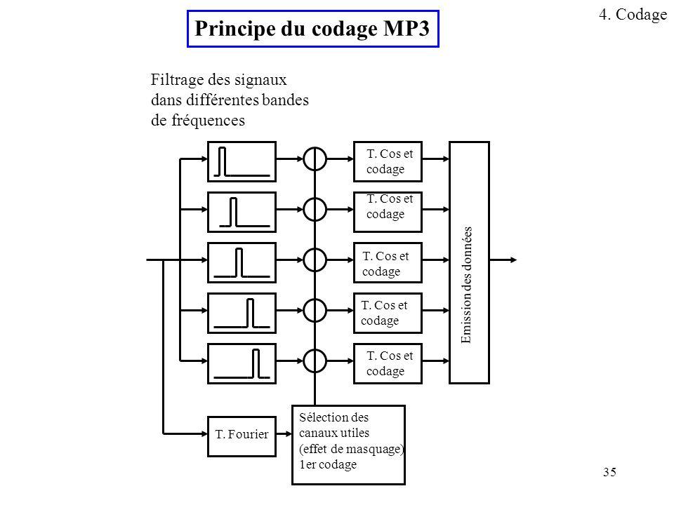35 Filtrage des signaux dans différentes bandes de fréquences T. Fourier Sélection des canaux utiles (effet de masquage) 1er codage T. Cos et codage T