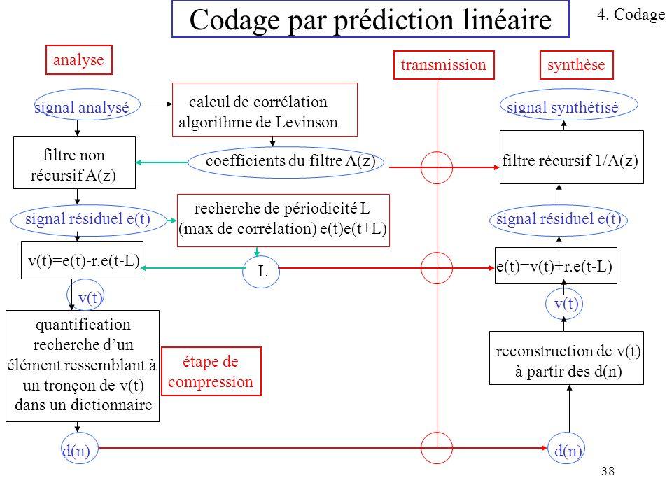 38 Codage par prédiction linéaire signal analysé calcul de corrélation algorithme de Levinson coefficients du filtre A(z) filtre non récursif A(z) sig