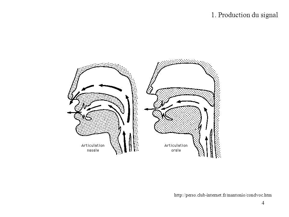 15 Phénomène de masquage (mp3) x(n) = sinusoïde masquante q(n) = sinusoïde masquée Sx(f) = DSP du signal Sm(f) = Seuil de masquage http://tsi.enst.fr/~moreau/activites_enseignement.html fréquence 2.