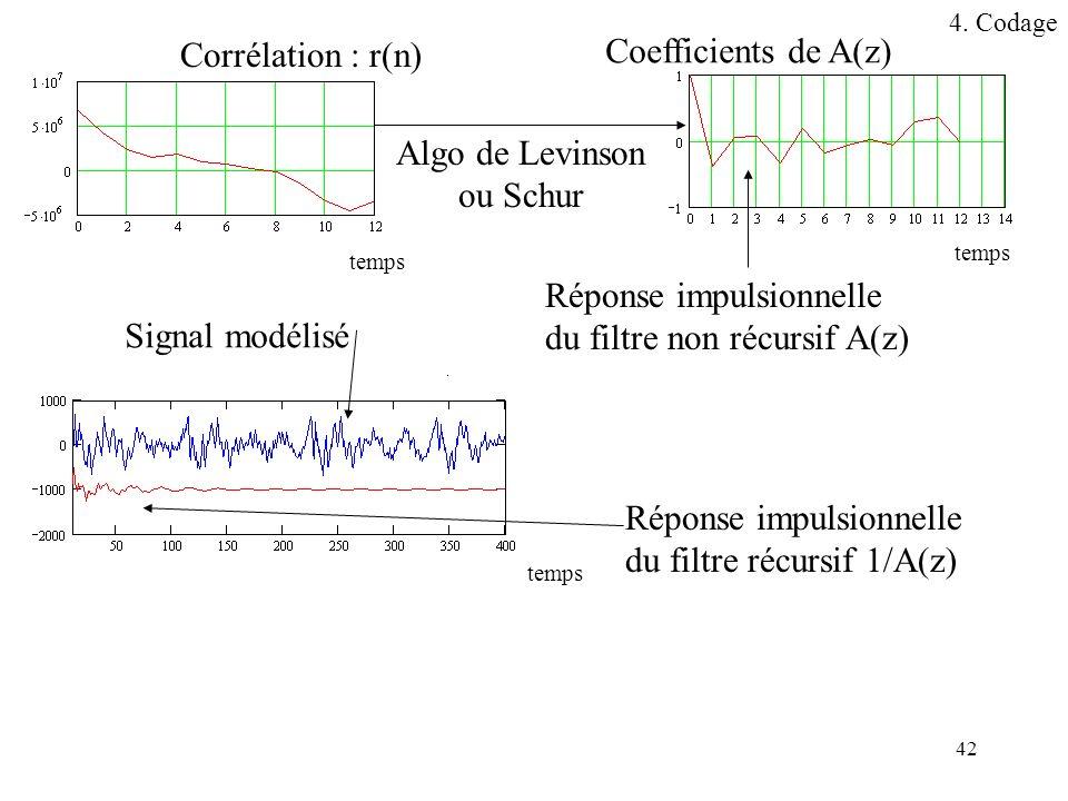 42 Corrélation : r(n) Coefficients de A(z) Réponse impulsionnelle du filtre récursif 1/A(z) Réponse impulsionnelle du filtre non récursif A(z) Algo de