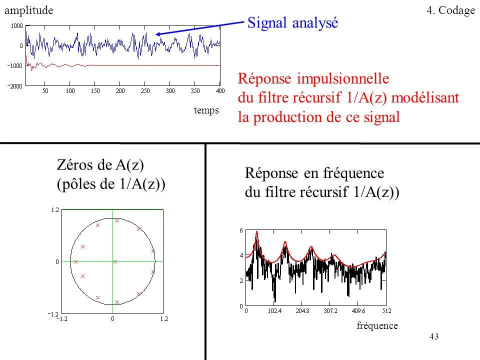 43 Réponse impulsionnelle du filtre récursif 1/A(z) modélisant la production de ce signal Réponse en fréquence du filtre récursif 1/A(z)) Zéros de A(z