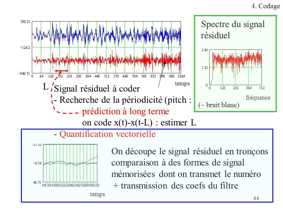 44 Signal résiduel à coder - Recherche de la périodicité (pitch : prédiction à long terme on code x(t)-x(t-L) : estimer L - Quantification vectorielle