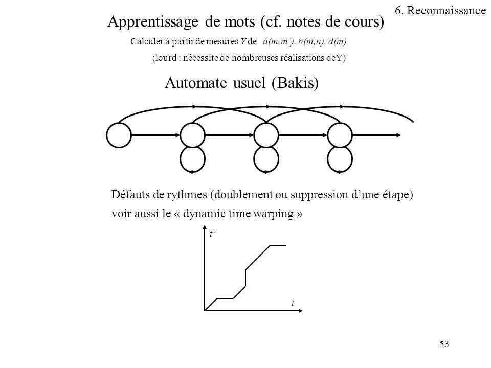 53 Apprentissage de mots (cf. notes de cours) Calculer à partir de mesures Y dea(m,m), b(m,n), d(m) Automate usuel (Bakis) Défauts de rythmes (doublem