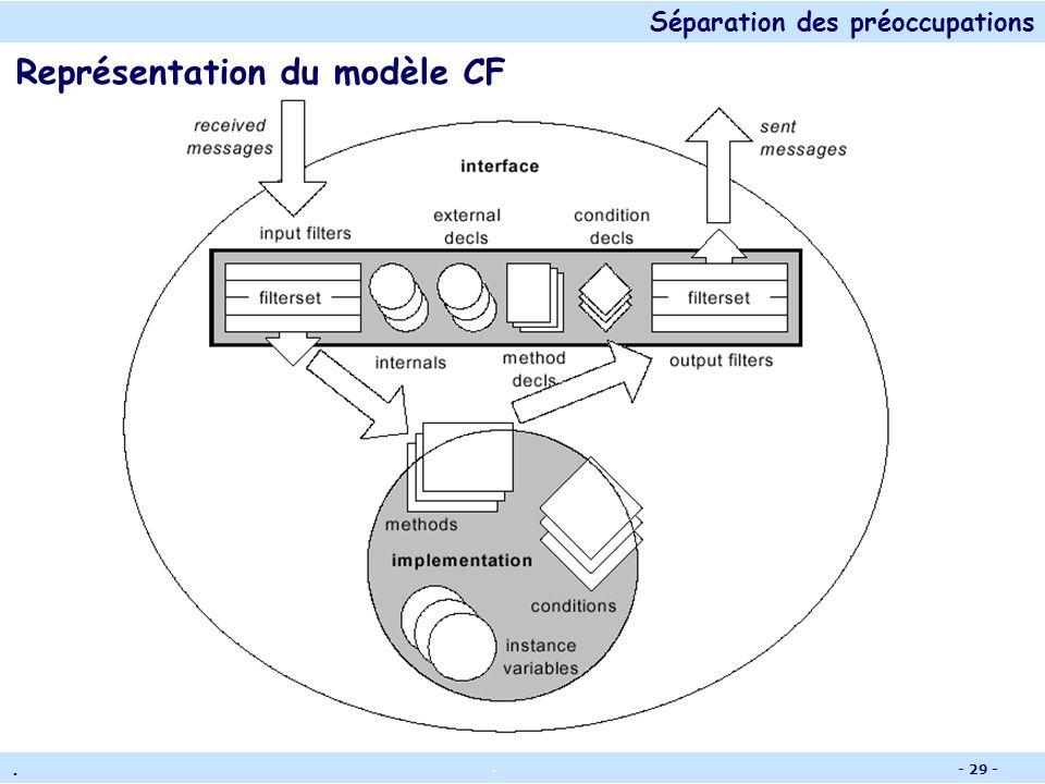 Séparation des préoccupations.. - 28 - Exemple dapproche par transformation dinterprète : Composition Filters (CF) Traite les « aspects » en ajoutant