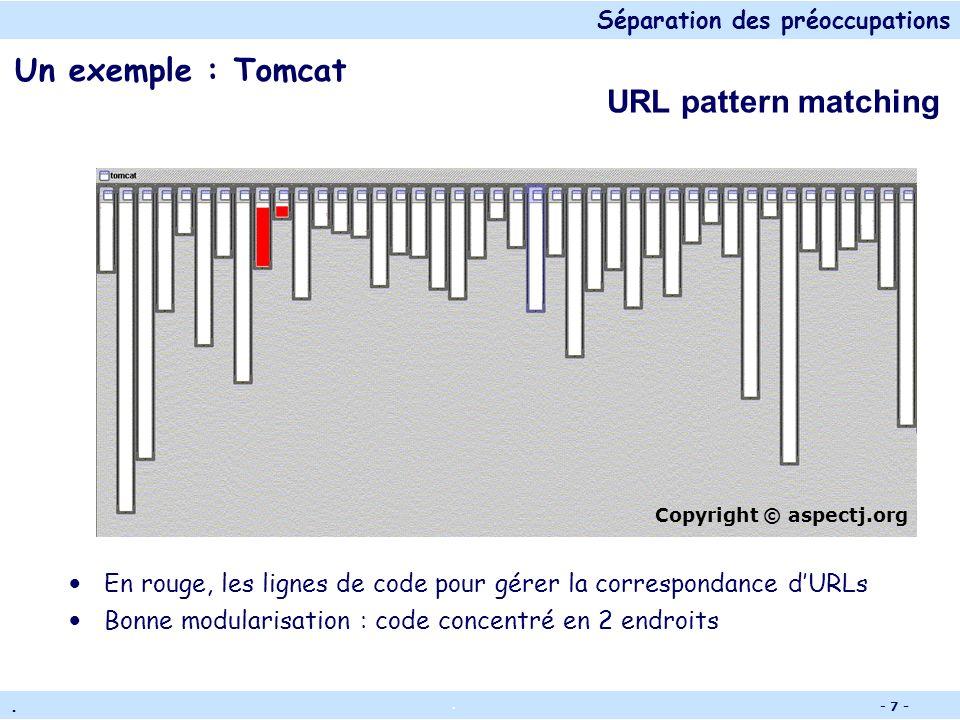 Séparation des préoccupations.. - 6 - Un exemple : Tomcat En rouge, les lignes de code concernées par le parsing Bonne modularisation : code concentré
