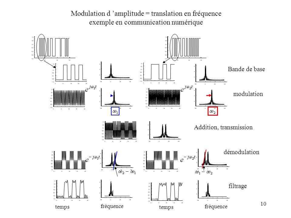 10 Modulation d amplitude = translation en fréquence exemple en communication numérique timex1() 3080130 -1.2 -0.8 -0.4 -0.0 0.4 0.8 1.2 timex1() 3080