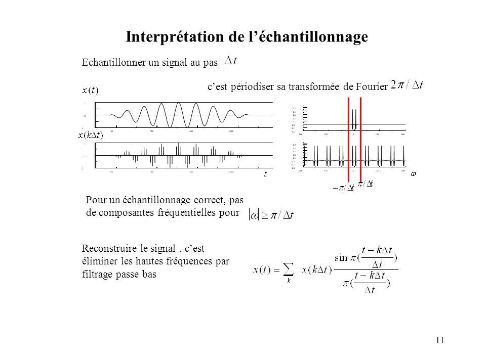 11 timex1() timex2() Echantillonner un signal au pas 10070013001900 0 1 absctx() 10070013001900 0 1 abscty() cest périodiser sa transformée de Fourier