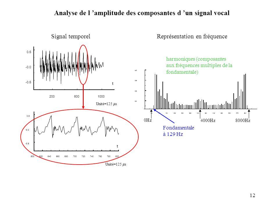 12 Analyse de l amplitude des composantes d un signal vocal t t Unité=125 s Signal temporelReprésentation en fréquence 8000Hz4000Hz Fondamentale à 129