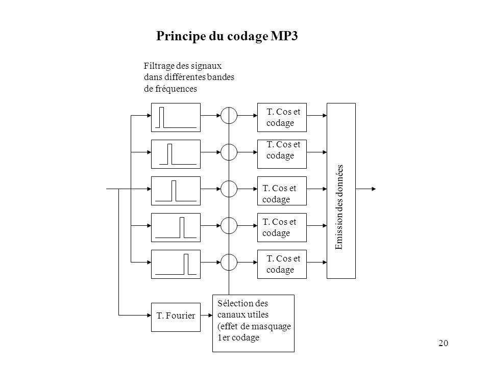 20 Filtrage des signaux dans différentes bandes de fréquences T. Fourier Sélection des canaux utiles (effet de masquage 1er codage T. Cos et codage T.