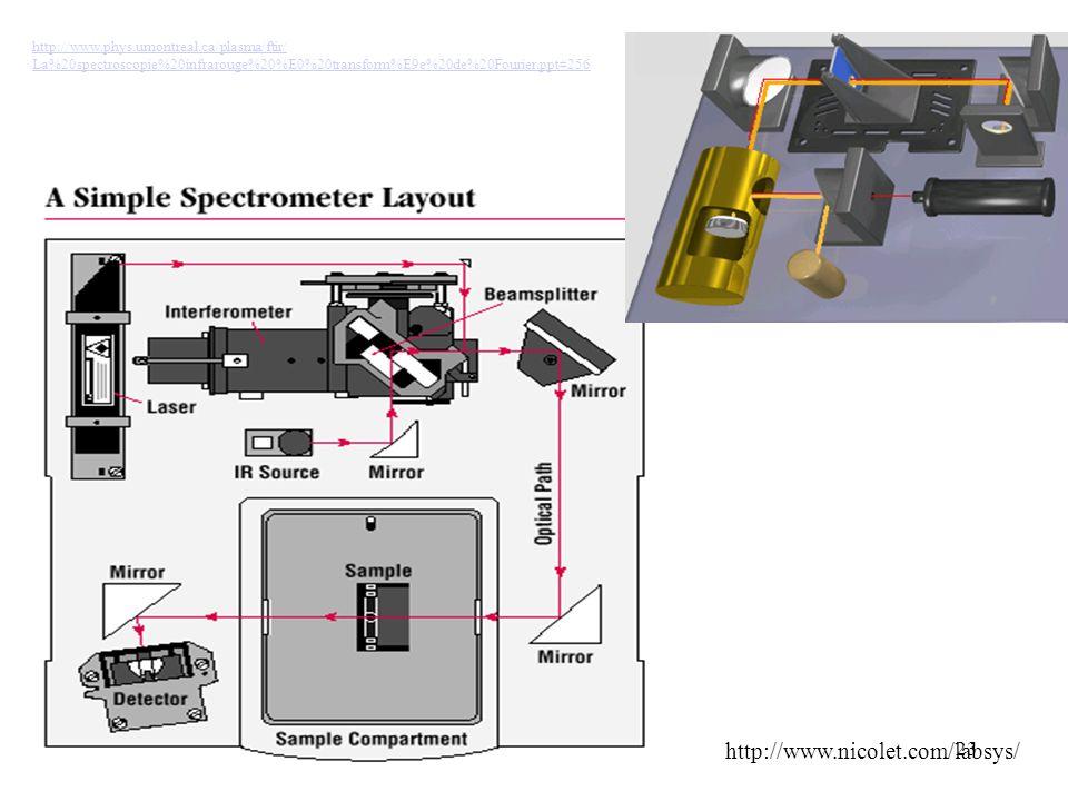 23 http://www.nicolet.com/labsys/ http://www.phys.umontreal.ca/plasma/ftir/ La%20spectroscopie%20infrarouge%20%E0%20transform%E9e%20de%20Fourier.ppt#2
