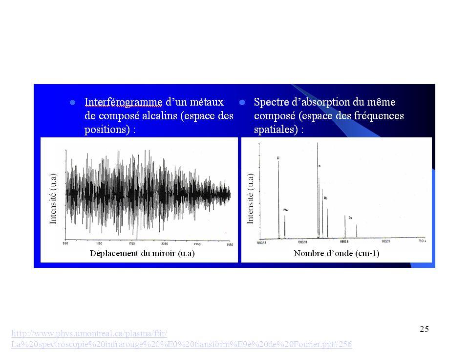 25 http://www.phys.umontreal.ca/plasma/ftir/ La%20spectroscopie%20infrarouge%20%E0%20transform%E9e%20de%20Fourier.ppt#256