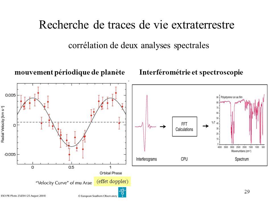 29 Recherche de traces de vie extraterrestre corrélation de deux analyses spectrales Interférométrie et spectroscopiemouvement périodique de planète (