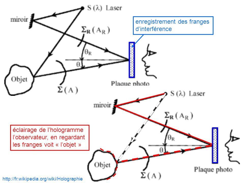 44 http://fr.wikipedia.org/wiki/Holographie enregistrement des franges dinterférence éclairage de lhologramme lobservateur, en regardant les franges v