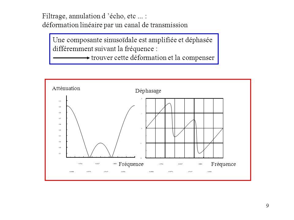 9 Filtrage, annulation d écho, etc... : déformation linéaire par un canal de transmission Une composante sinusoïdale est amplifiée et déphasée différe