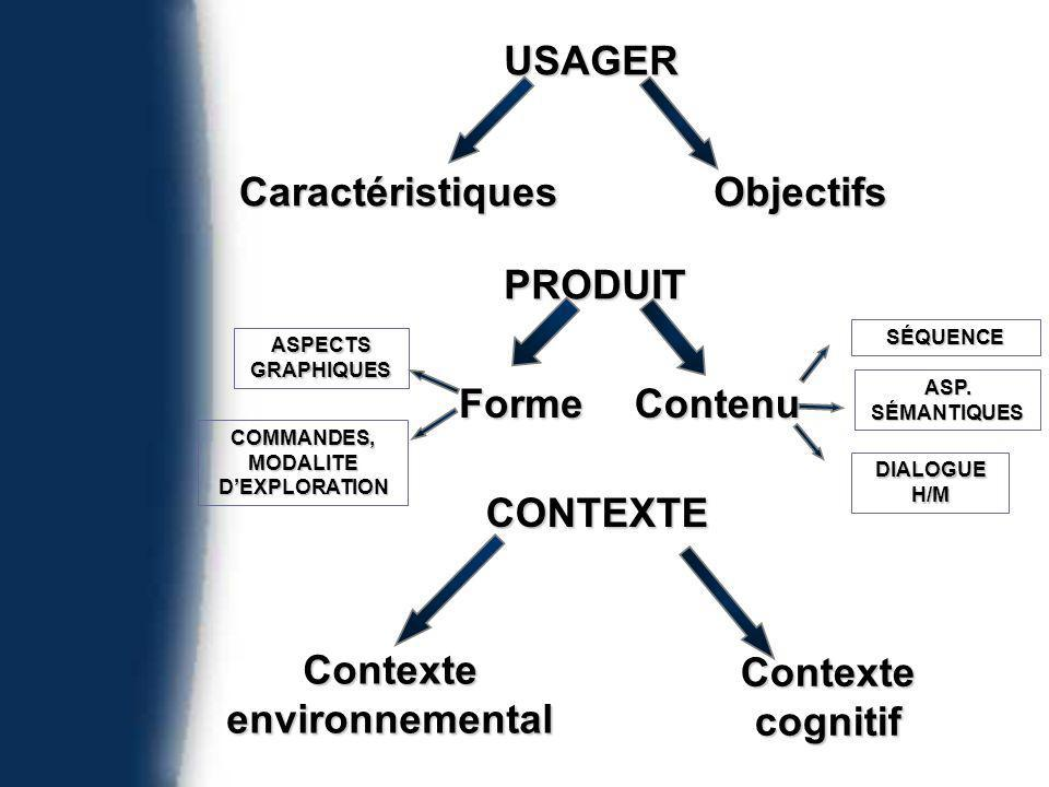 Contexte environnemental Contexte cognitif USAGER CaractéristiquesObjectifs PRODUIT FormeContenu ASPECTS GRAPHIQUES SÉQUENCE ASP.